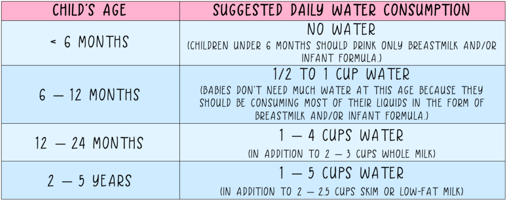 suggested-daily-water-consumption-children
